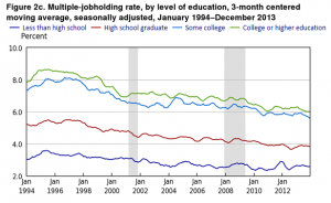"""Etienne Lalé. """"Multiple jobholding over the past two decades."""" Monthly Labor Review, April 2015"""