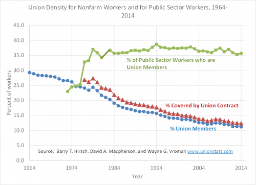 Union density for nonfarm workers and for public sector workers graph